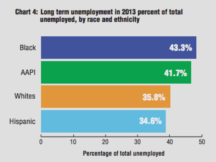"""The AAPI community has the second highest share of unemployed workers who are long-term unemployed,"" says the report."