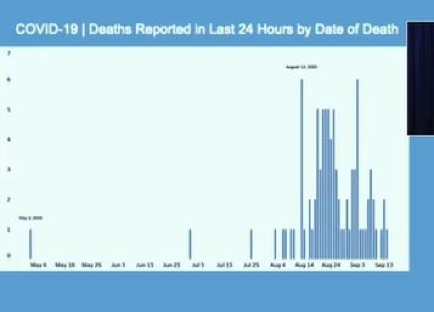 The number of deaths from COVID19 reported in the last 24 hours is the third highest since the pandemic began.