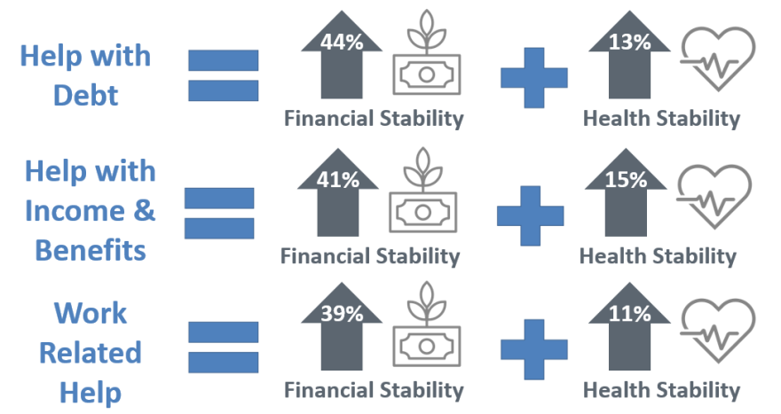 An infographic showing the connectedness between financial stability and health stability in different area