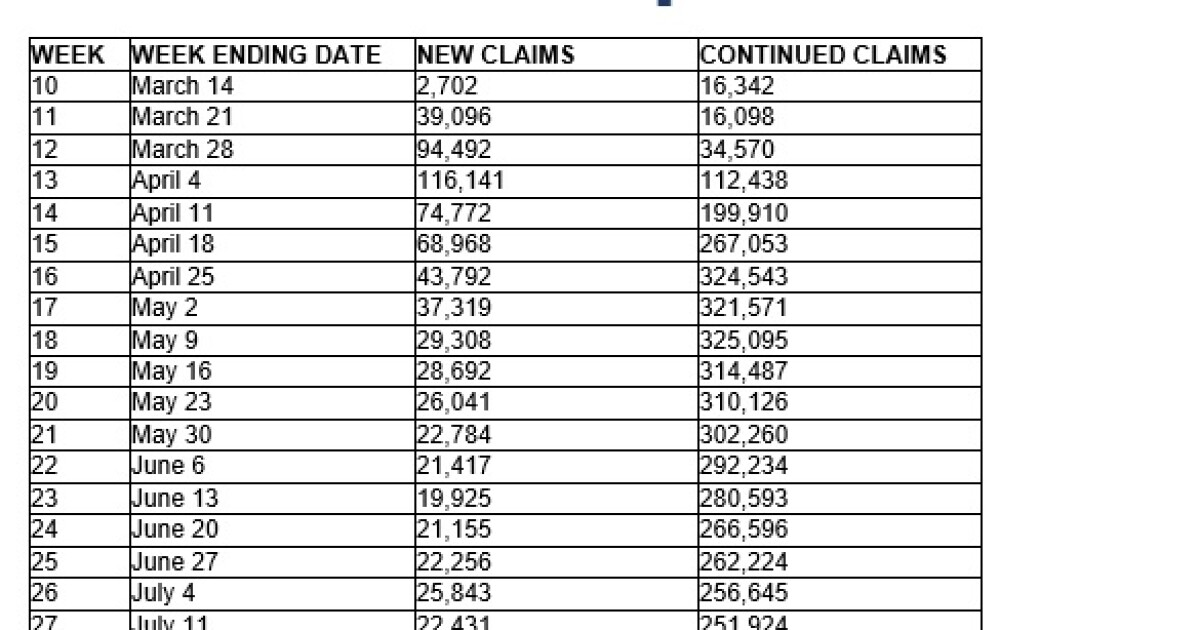200917 jobless claims tn.