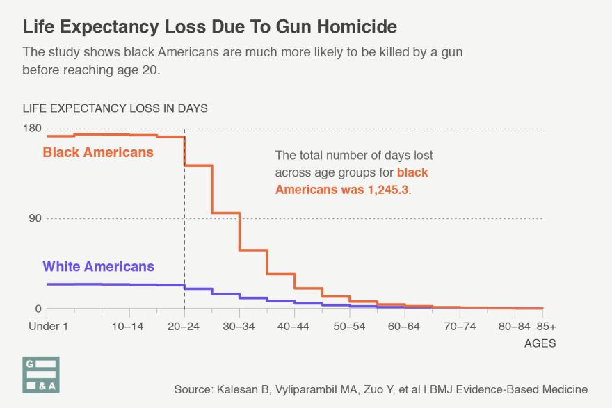 20181206-life-expectancy-loss-homicide-luis-melgar-WAMU-1.png