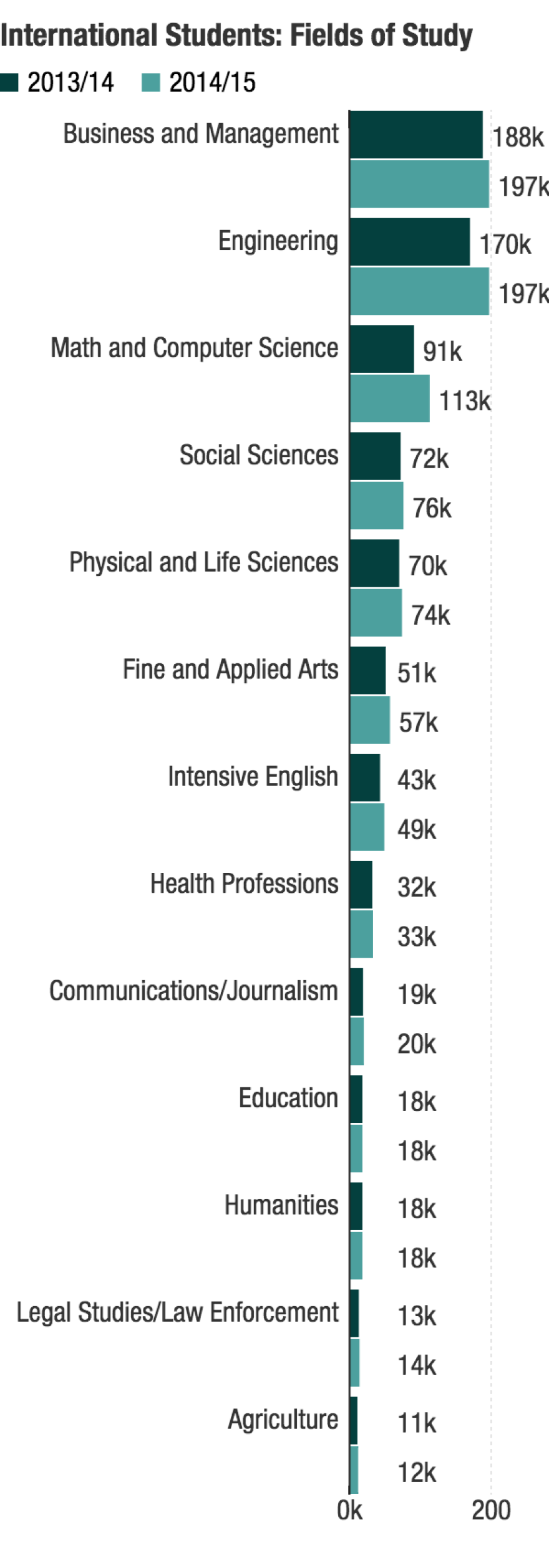 Data from The Institute of International Education Open Doors Report, 2015.