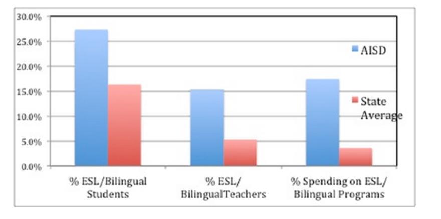ESL Bilingual GRAPH_0.png