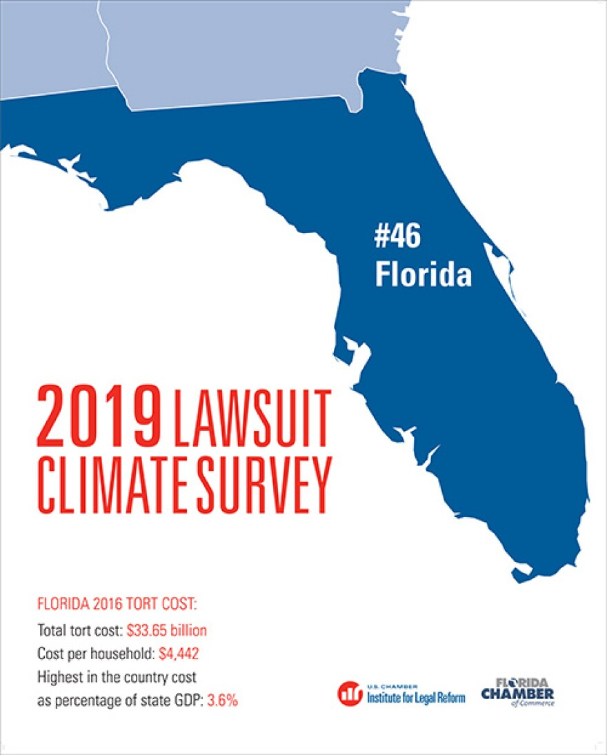 Florida ranked 46th in the nation for its business-unfriendly courtrooms, a Chamber survey found