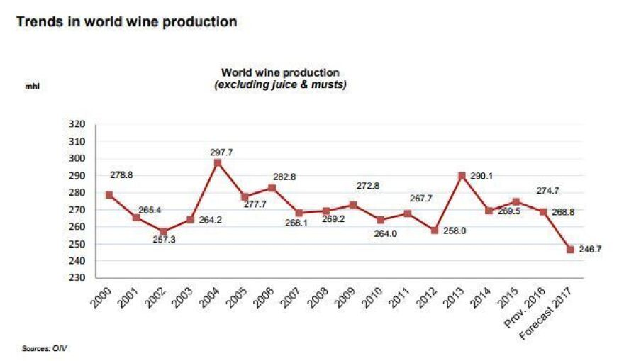 Global levels for wine production, including a forecast for 2017.