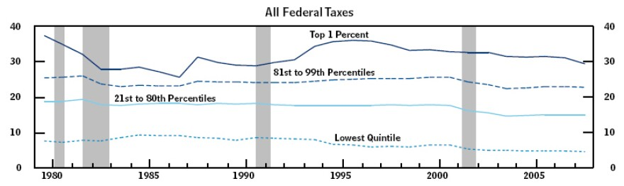 taxes as percent of income