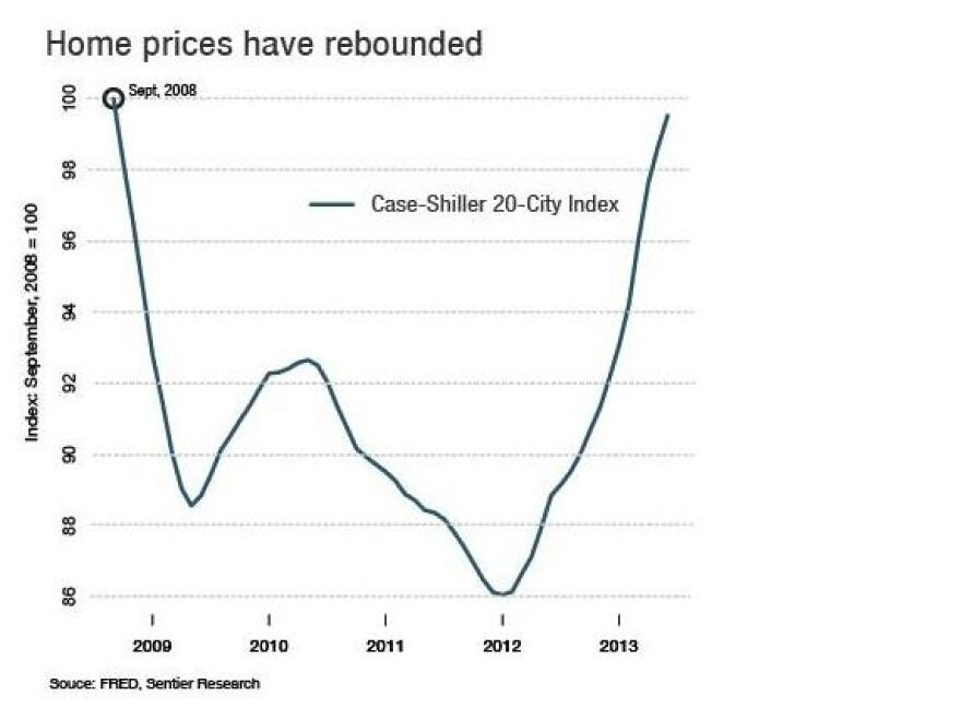 Home prices have recovered since September 2008