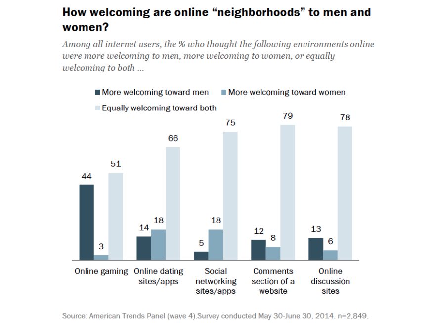 """Chart showing how welcoming different online """"neighborhoods"""" are to men and women."""