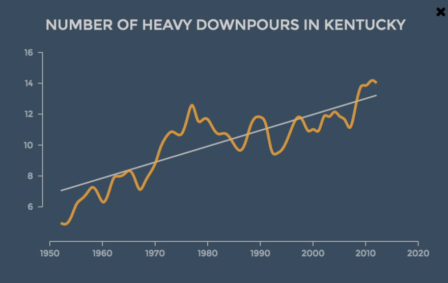 rain-trends-ky.png