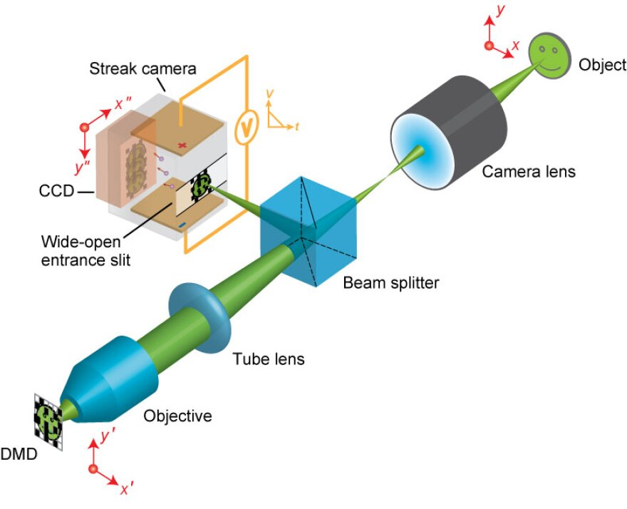 This diagram shows how the new imaging technique works.