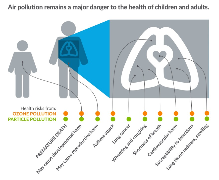 Graphics demonstrating how air pollution influences people's health