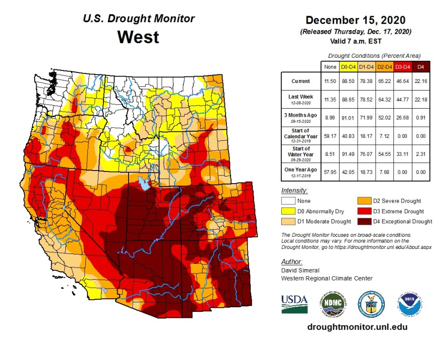 More than 46% of the Western U.S. is currently experiencing extreme to exceptional drought conditions.