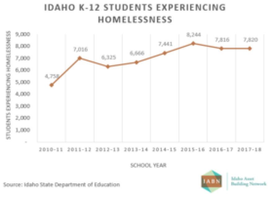 Homelessness among schoolchildren in Idaho has been on the rise since 2010.