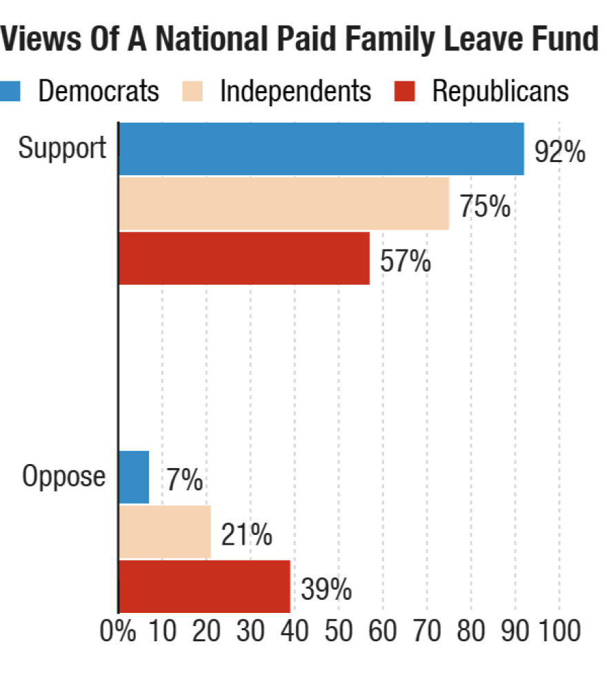 Public opinion on a national paid family leave fund, by party.