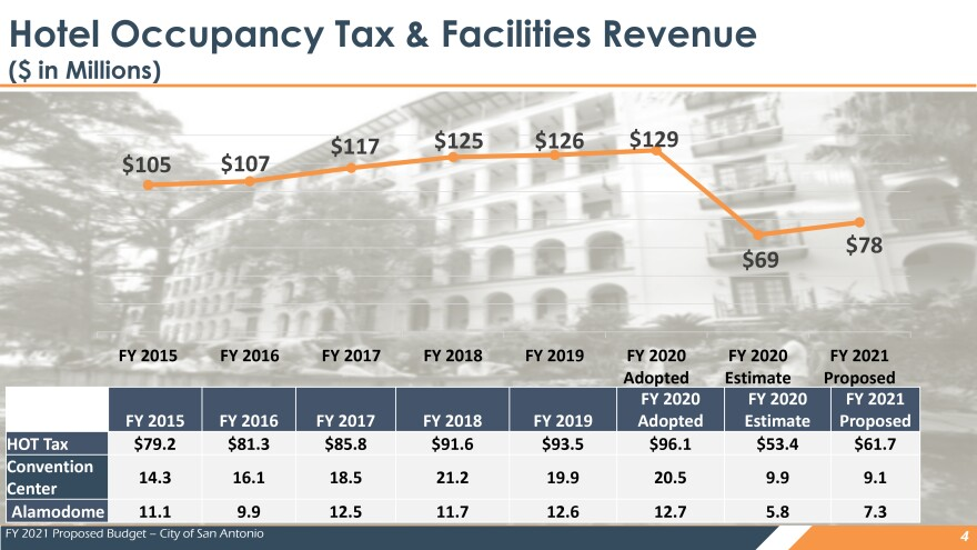 Proposed FY 2021 Operating & Capital Budget