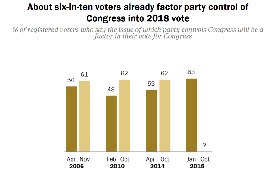 Control of congress