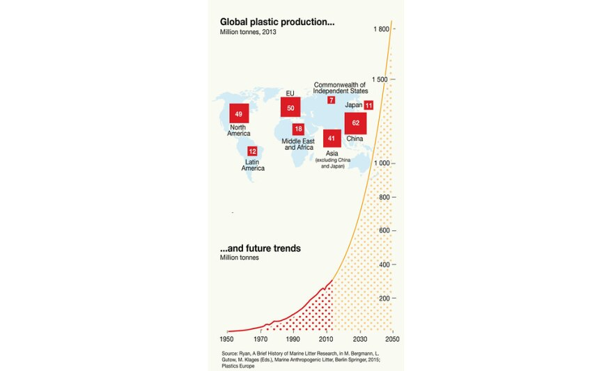 chart of plastics production