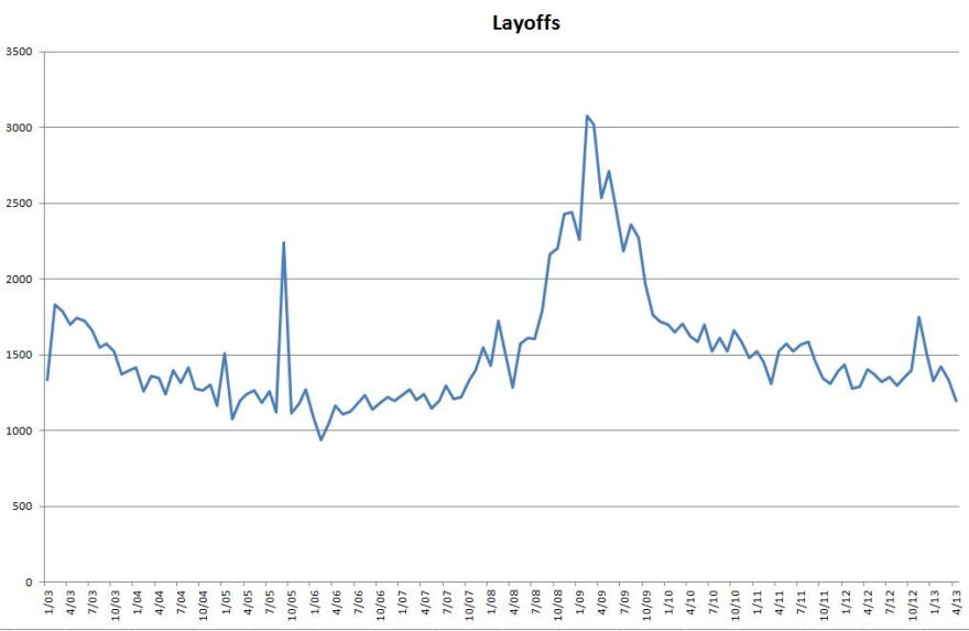 Layoffs_chart_0.JPG