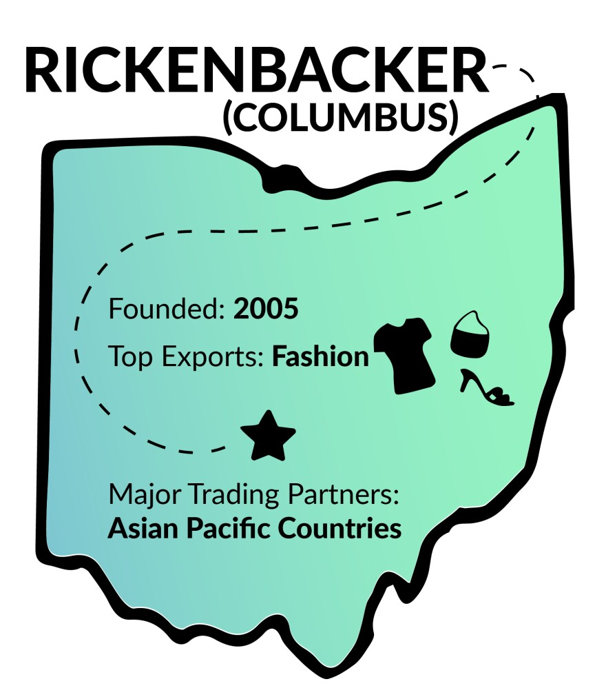 Founded 2005, top export is fashion, major trading partners are asian pacific countries.