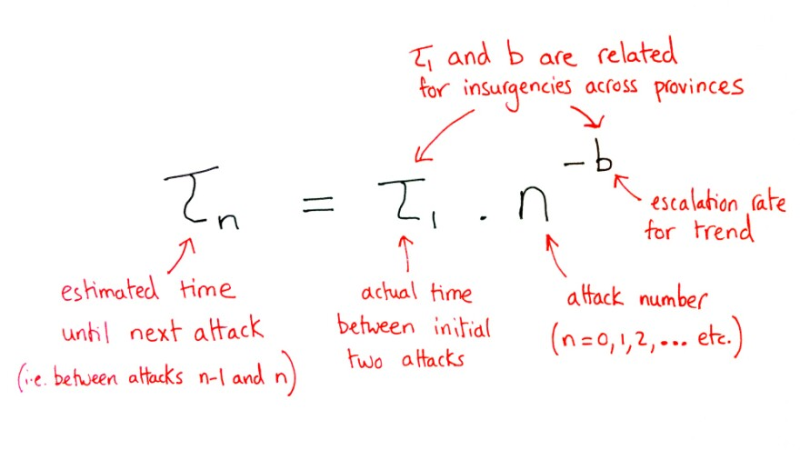 Neil Johnson, a University of Miami physicist, developed this mathematical formula to predict insurgent attacks in war zones.
