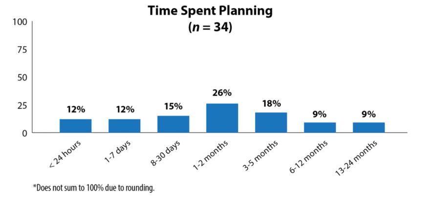 08292018-figure-6-time-spent-planning-FBI-study-1500x697.png