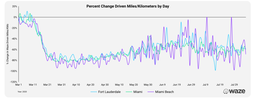 This graph from Waze shows the percentage change of miles driven in South Florida during the pandemic.