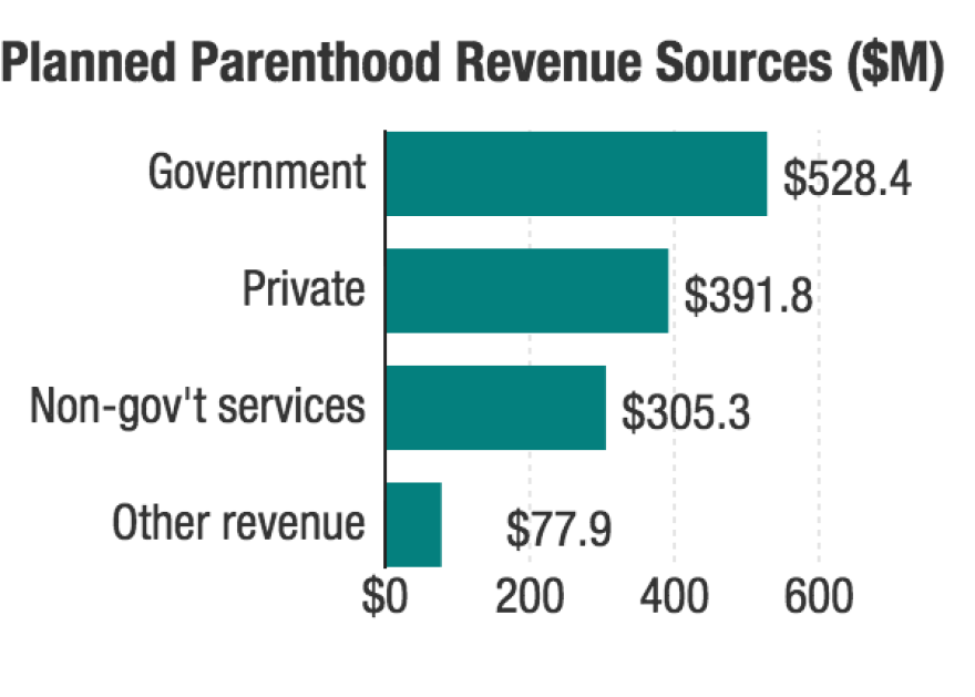 The government is the largest source of Planned Parenthood revenue, according to the group's classification.