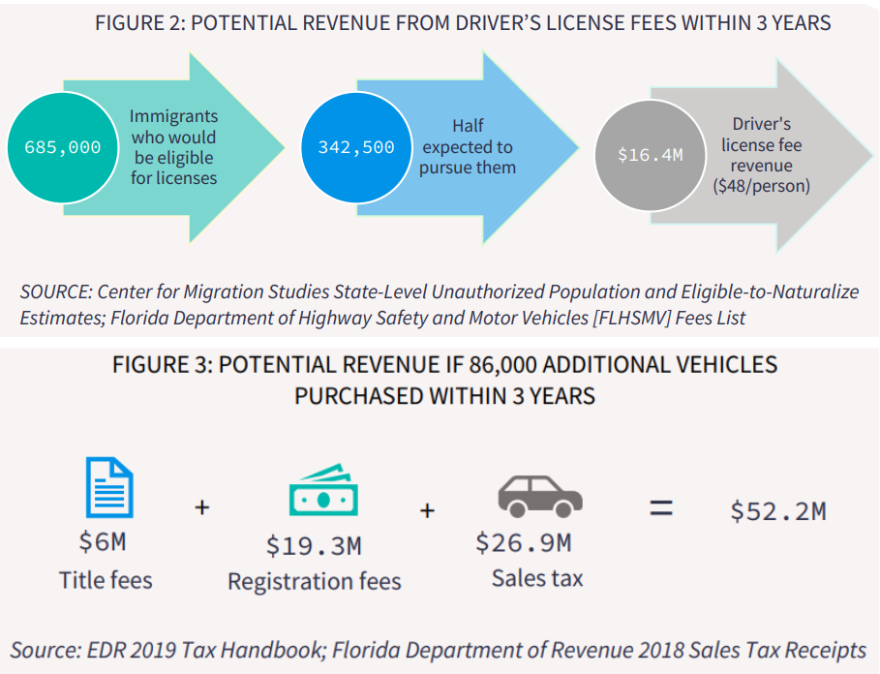 Chart from Florida Policy Institute showing $68.6 million increase in state revenue.