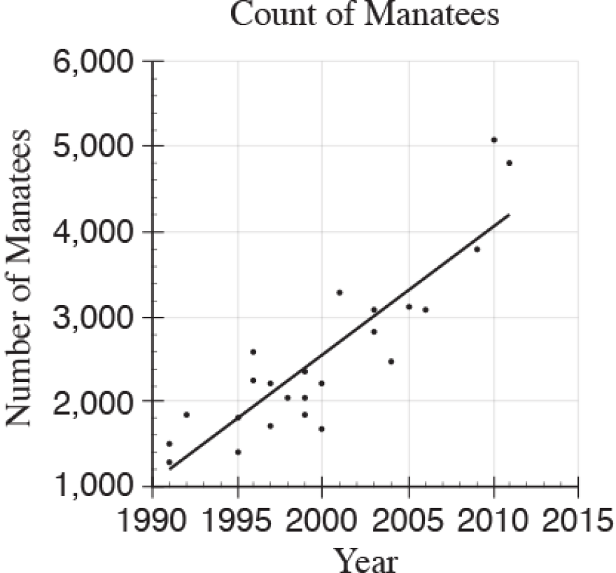 Manatee scatter plot.