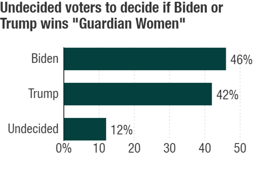 """Guardian women"" are identified as a group of mostly white, married, suburban women over 50. Data comes from a survey of 1,000 registered Democratic, Republican and independent voters. Conducted May 8-9, 2020 with a credibility interval of +/- 3 percentage points"