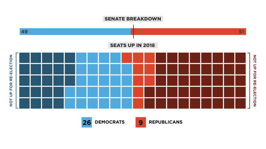 Republicans currently have a 51-49 majority in the Senate, with two independents caucusing with Democrats.