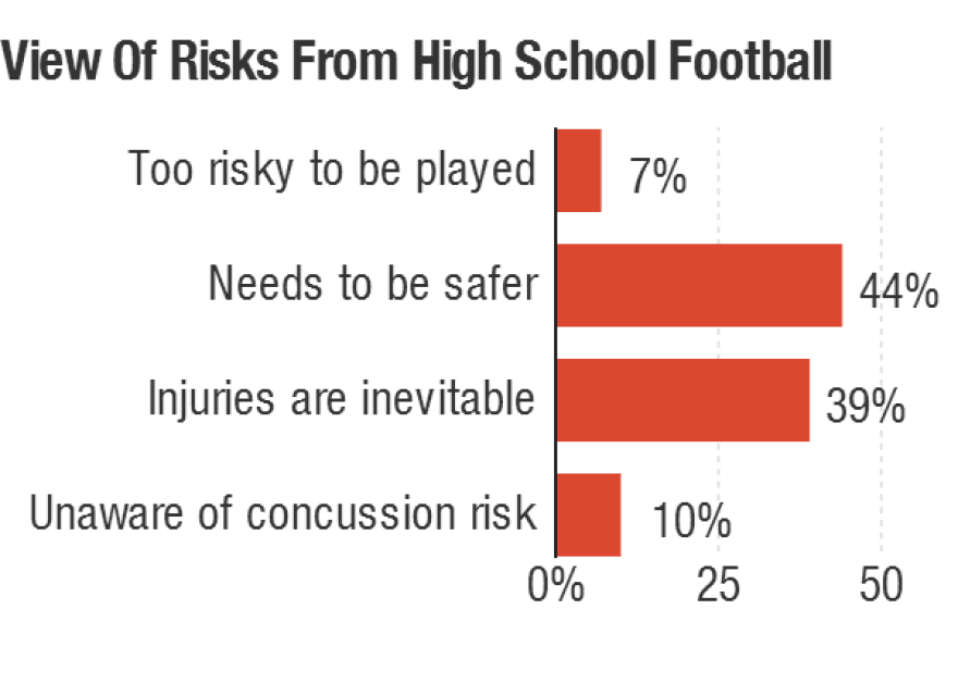 Americans support high school football, but many say safety needs more attention.