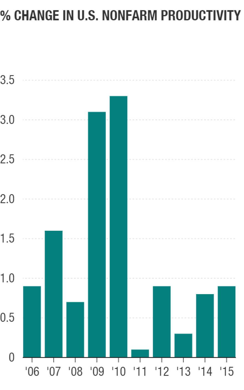 Chart: Percent change in U.S. productivity