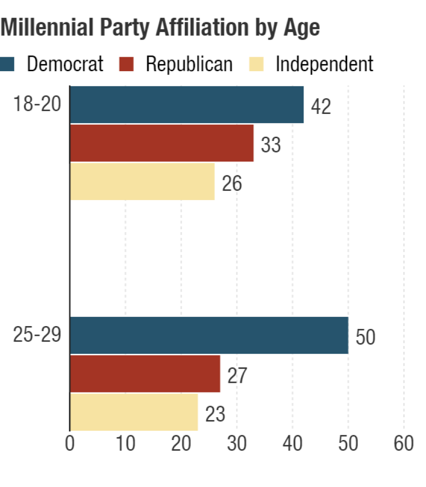 Older millennials, ages 25-29, many of whom were first-time voters in 2008, seem to lean more left than younger millennials, who will cast their first vote in 2016. <em>(Percentages are rounded and may add up to more than 100.)</em>
