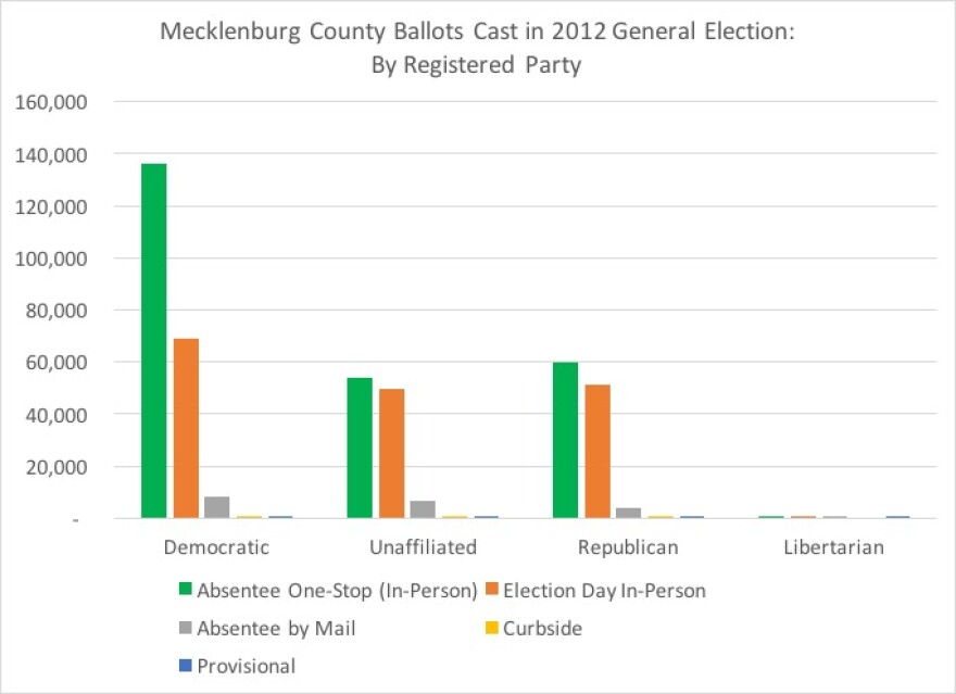 mecklenburg_county_ballots_by_party.jpg
