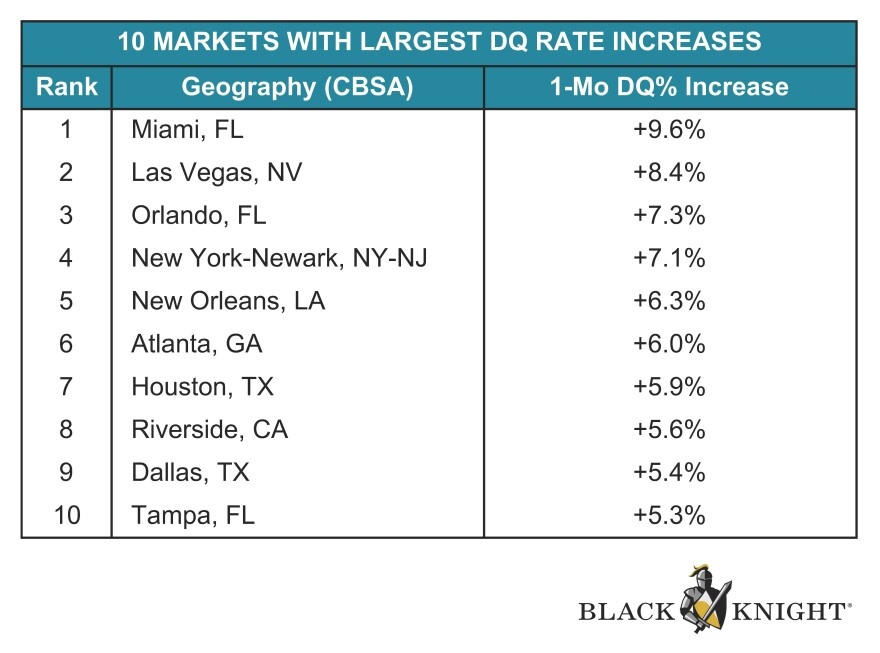 Chart of top ten cities where monthly delinquencies in mortgage payments increased.