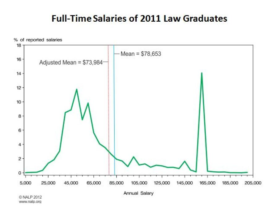 2011_law_salaries_0.JPG