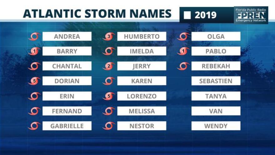 List of 2019 hurricane names