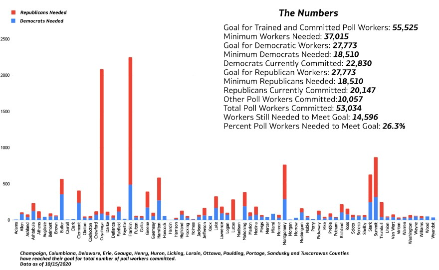 2020 Ohio pollworker chart