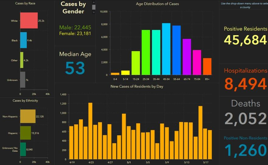 Deaths in Florida due to COVID-19 passed 2,000 Tuesday. The daily increase in deaths in the Tampa Bay region was 19; the second-largest recorded.