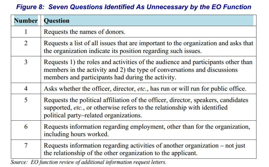 "A chart from a report from the Treasury Inspector General for Tax Administration that shows seven ""unnecessary questions"" that were asked."
