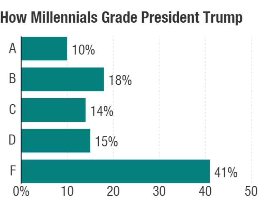 How millennials grade Trump.