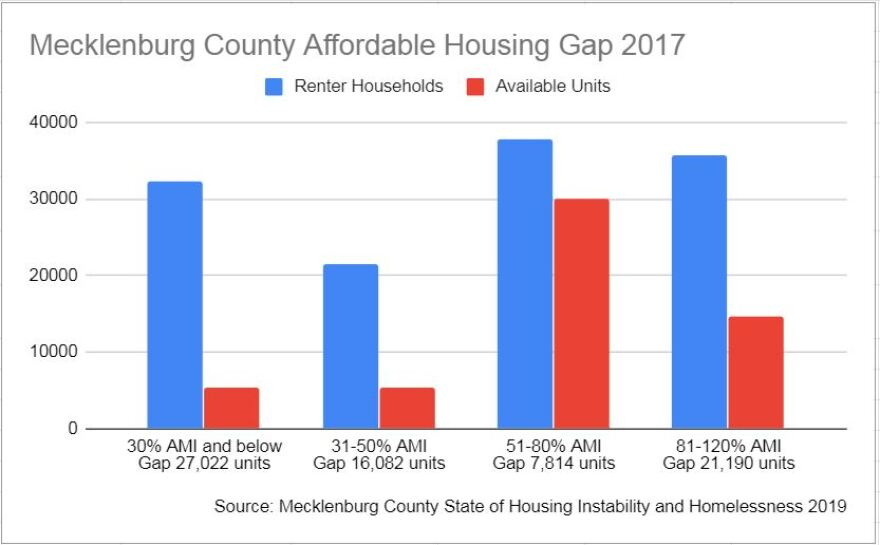 County analysis shows a wide gap between the number of rental households in Mecklenburg (blue) and the number of available units.