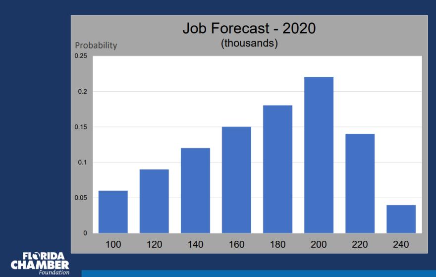 a job growth chart