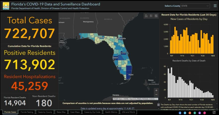 Florida Surpasses 15 000 Covid 19 Deaths As Positivity Rate Declines Wusf Public Media