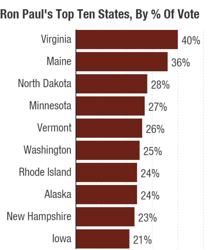 Ron Paul's top 10 finishes by percentage in the 2012 Republican primary race. Due to Virginia's rules, Mitt Romney and Paul were the only two candidates on the ballot.