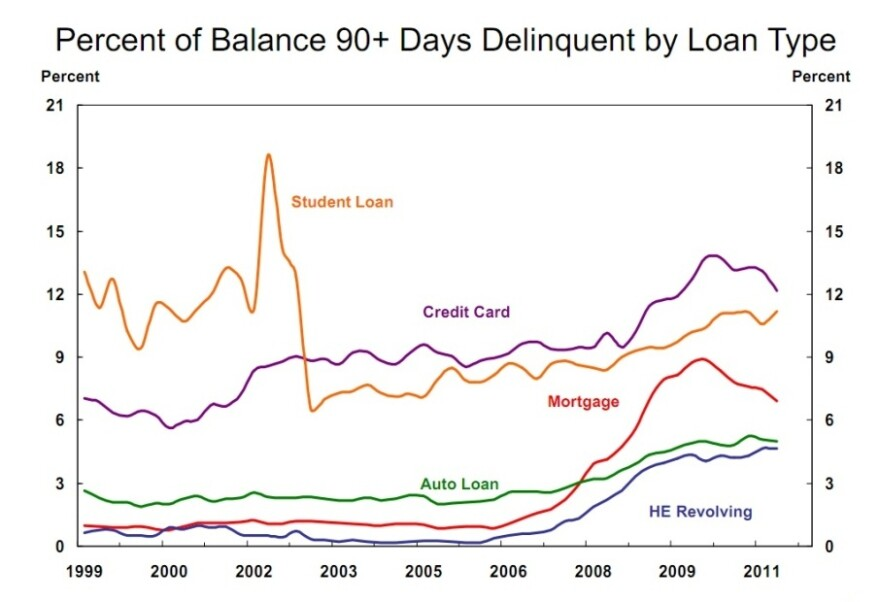A graph showing percent of balances delinquent by loan type.