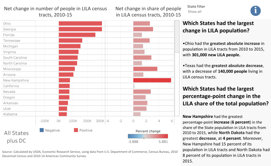 The chart has information from the U.S. Department of Agriculture on low-income and low-access census tracts broken down by state. Ohio had over 300,000 more people living in census tracts that are low-income and have low access to food stores in 2015 than in 2010. This was the greatest increase of any state in the country.