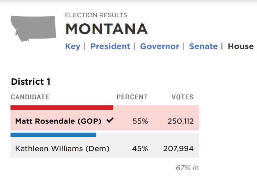 The Associated Press is reporting that Republican Matt Rosendale has won the U.S. House race in Montana.