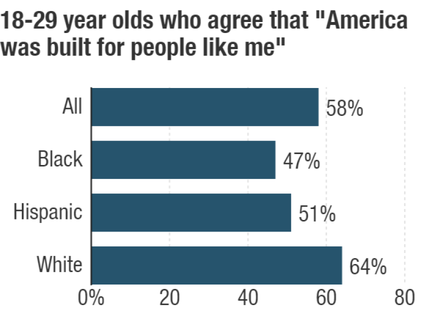 Harvard Youth Poll conducted March 11-23. Survey included 2,546 Americans age 18-29, with a margin of error of 2.78 percentage points.